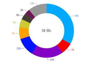 Разпределение на вота по възрастови групи